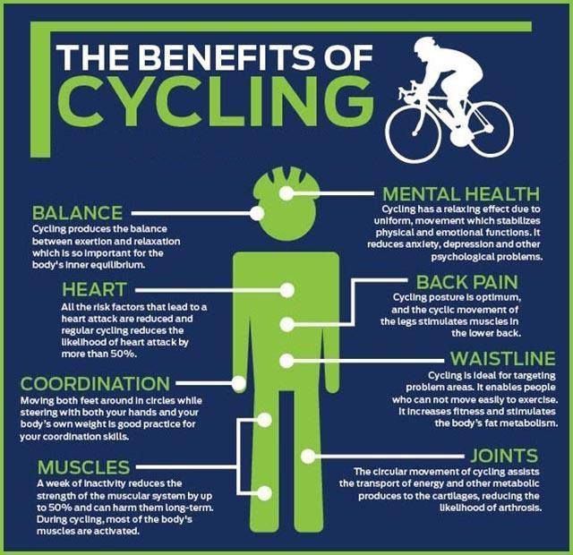 Image result for benefits of cycling