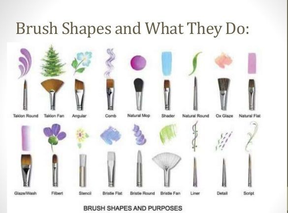 10 Types of Nail Art Brushes and How to Use Them   FemaleAdda.com